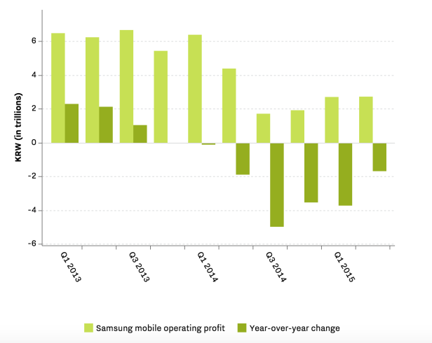 Samsung - second quarter earnings